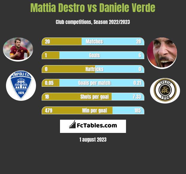 Mattia Destro vs Daniele Verde h2h player stats