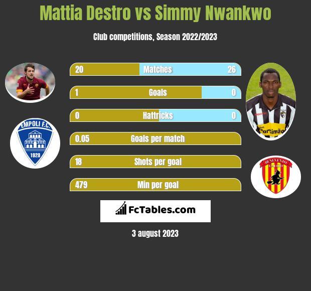Mattia Destro vs Simmy Nwankwo h2h player stats