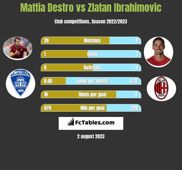 Mattia Destro vs Zlatan Ibrahimovic h2h player stats