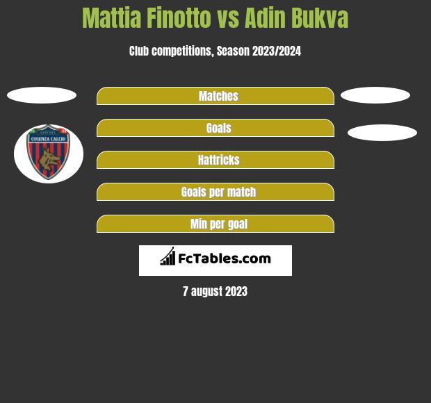Mattia Finotto vs Adin Bukva h2h player stats