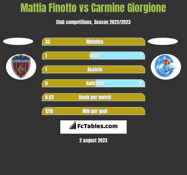Mattia Finotto vs Carmine Giorgione h2h player stats