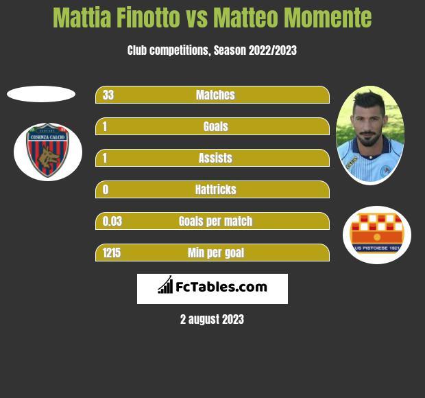 Mattia Finotto vs Matteo Momente h2h player stats
