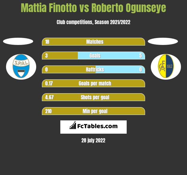 Mattia Finotto vs Roberto Ogunseye h2h player stats