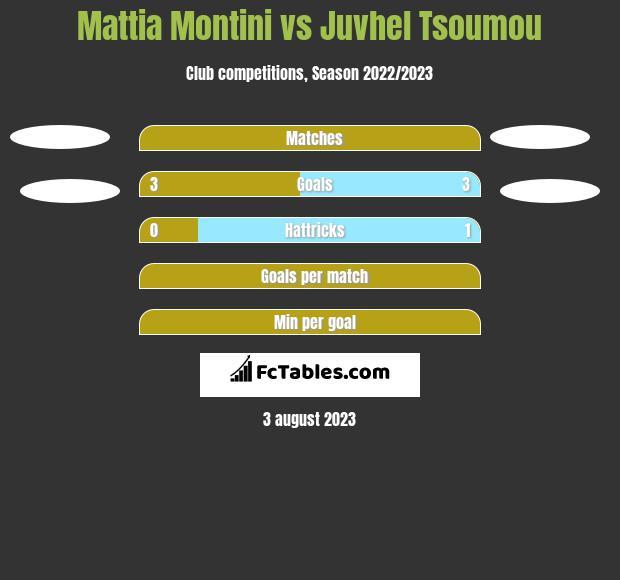 Mattia Montini vs Juvhel Tsoumou h2h player stats