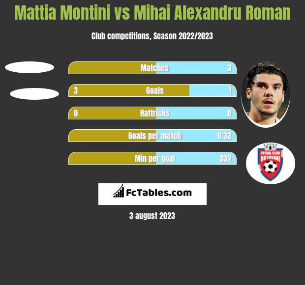 Mattia Montini vs Mihai Alexandru Roman h2h player stats