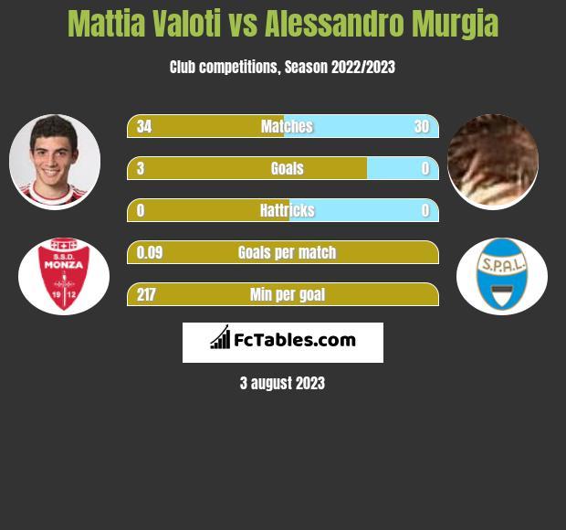 Mattia Valoti vs Alessandro Murgia infographic
