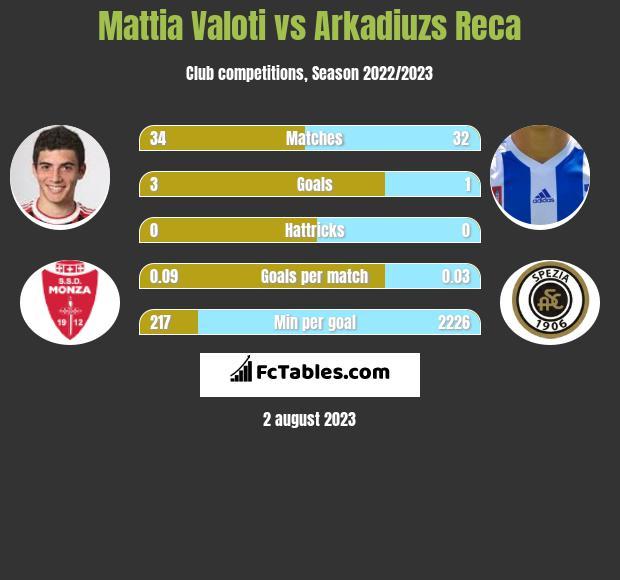 Mattia Valoti vs Arkadiuzs Reca infographic