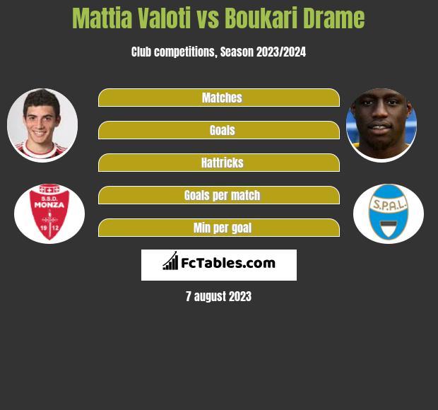 Mattia Valoti vs Boukari Drame infographic