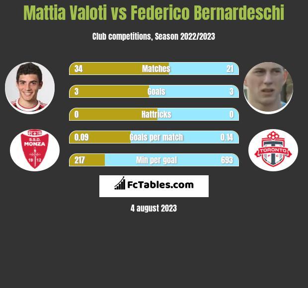 Mattia Valoti vs Federico Bernardeschi infographic