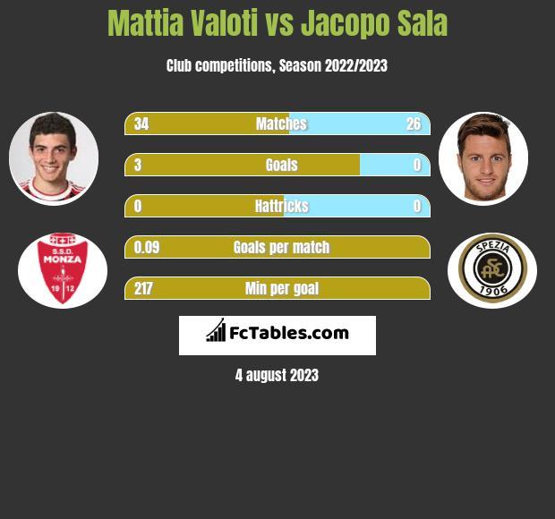 Mattia Valoti vs Jacopo Sala infographic