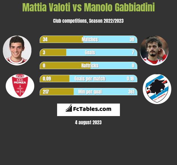 Mattia Valoti vs Manolo Gabbiadini infographic