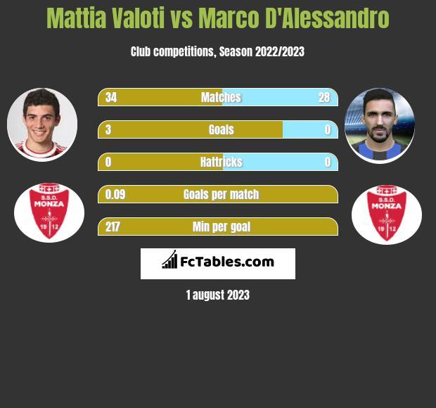 Mattia Valoti vs Marco D'Alessandro infographic