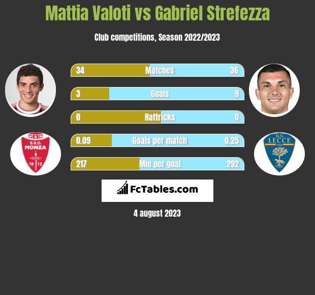 Mattia Valoti vs Gabriel Strefezza infographic