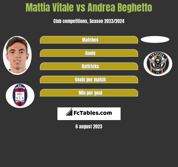 Mattia Vitale vs Andrea Beghetto infographic