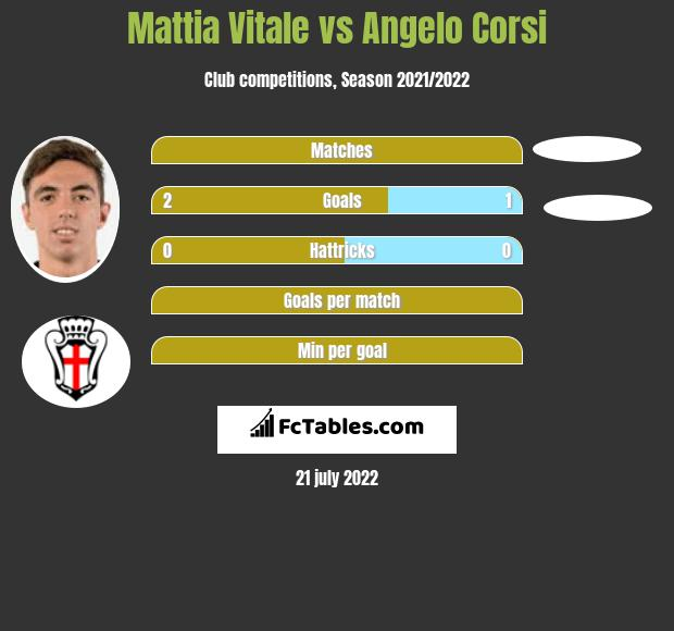 Mattia Vitale vs Angelo Corsi infographic
