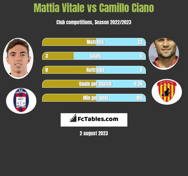 Mattia Vitale vs Camillo Ciano infographic