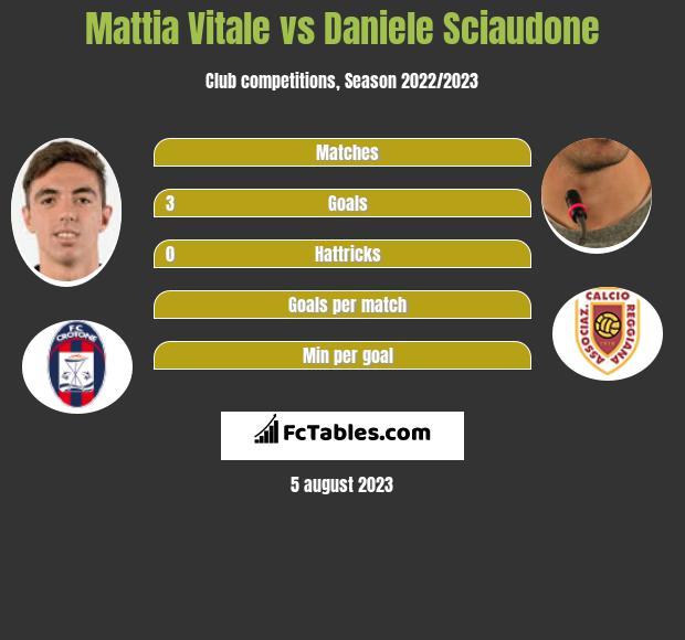 Mattia Vitale vs Daniele Sciaudone infographic