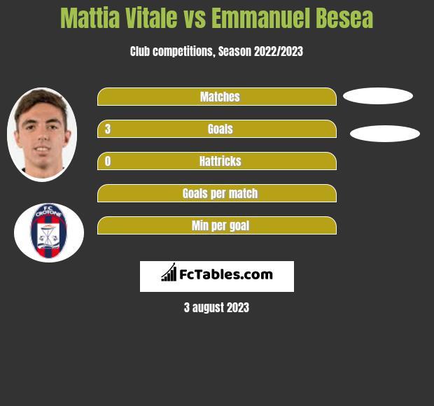 Mattia Vitale vs Emmanuel Besea infographic