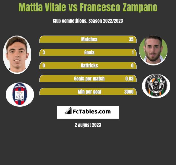 Mattia Vitale vs Francesco Zampano infographic