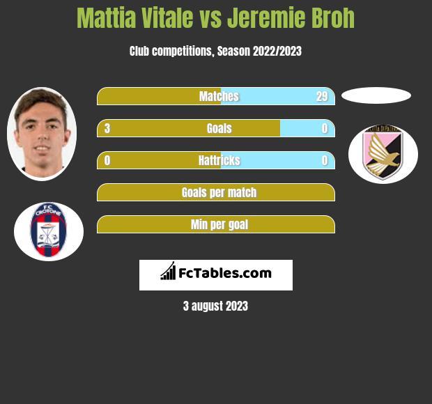 Mattia Vitale vs Jeremie Broh infographic
