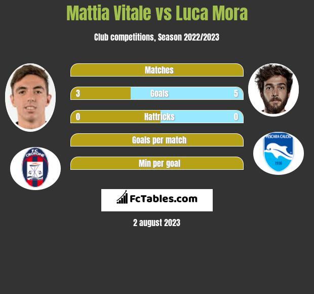 Mattia Vitale vs Luca Mora infographic