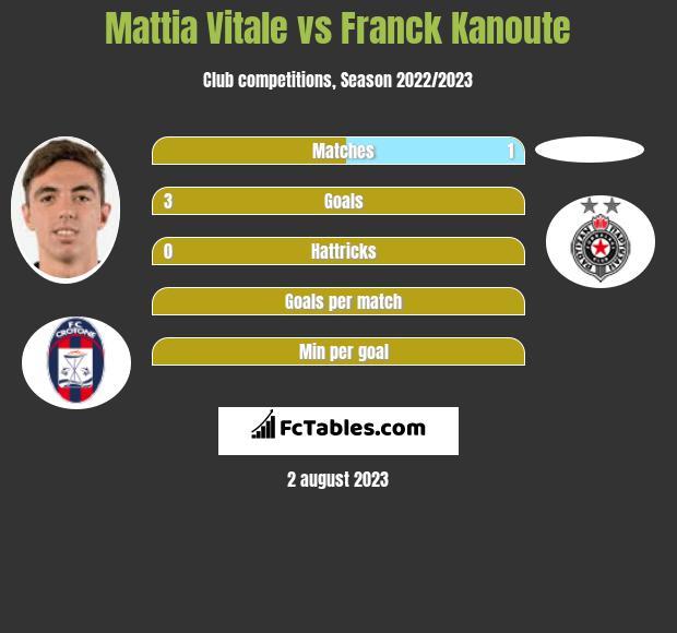 Mattia Vitale vs Franck Kanoute infographic