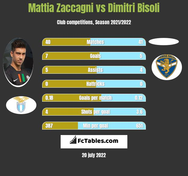 Mattia Zaccagni vs Dimitri Bisoli infographic