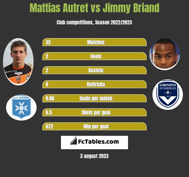Mattias Autret vs Jimmy Briand infographic