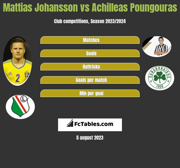 Mattias Johansson vs Achilleas Poungouras infographic