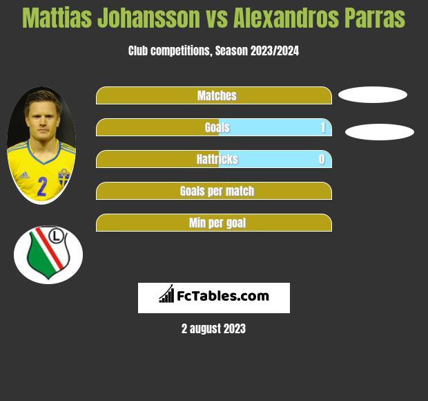 Mattias Johansson vs Alexandros Parras infographic