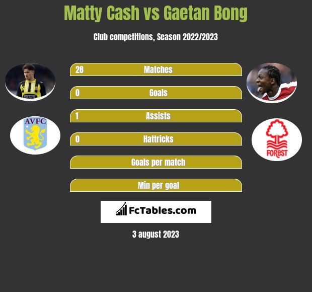 Matty Cash vs Gaetan Bong infographic