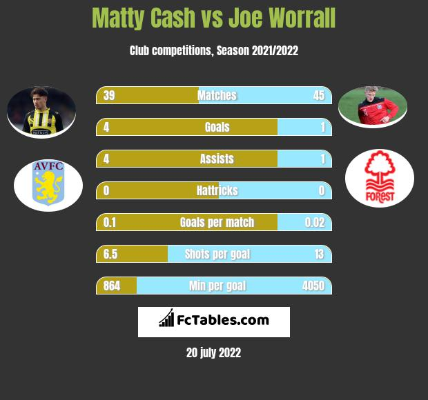 Matty Cash vs Joe Worrall infographic