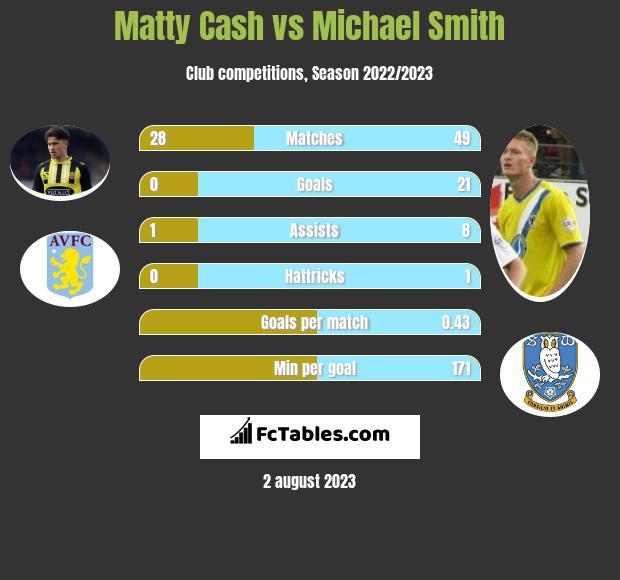 Matty Cash vs Michael Smith h2h player stats