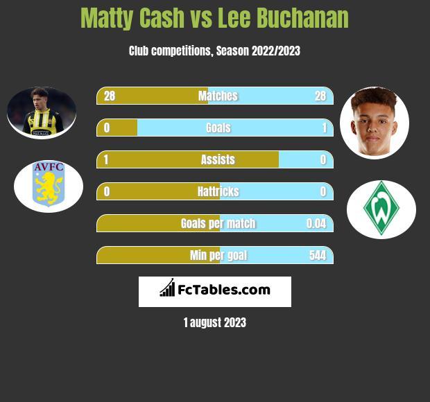 Matty Cash vs Lee Buchanan infographic