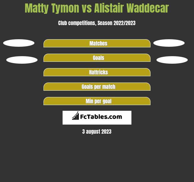 Matty Tymon vs Alistair Waddecar h2h player stats