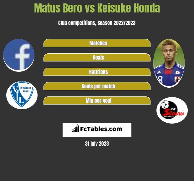 Matus Bero vs Keisuke Honda infographic
