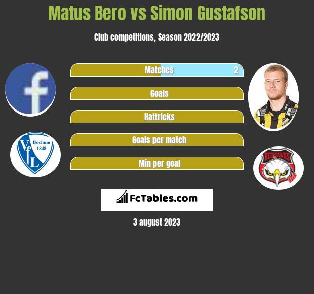 Matus Bero vs Simon Gustafson infographic