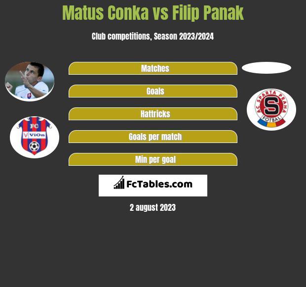 Matus Conka vs Filip Panak infographic