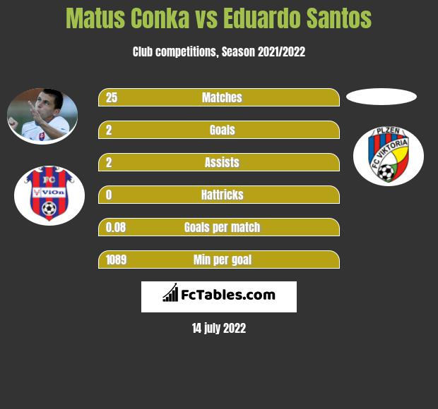 Matus Conka vs Eduardo Santos infographic