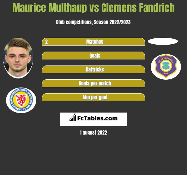 Maurice Multhaup vs Clemens Fandrich infographic