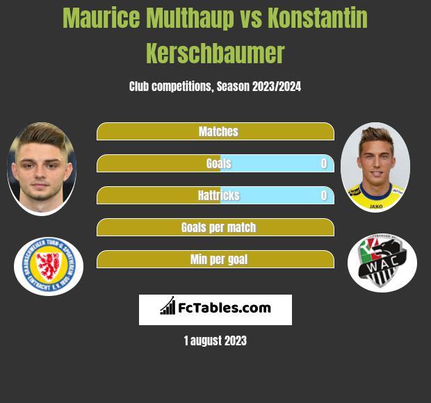 Maurice Multhaup vs Konstantin Kerschbaumer infographic