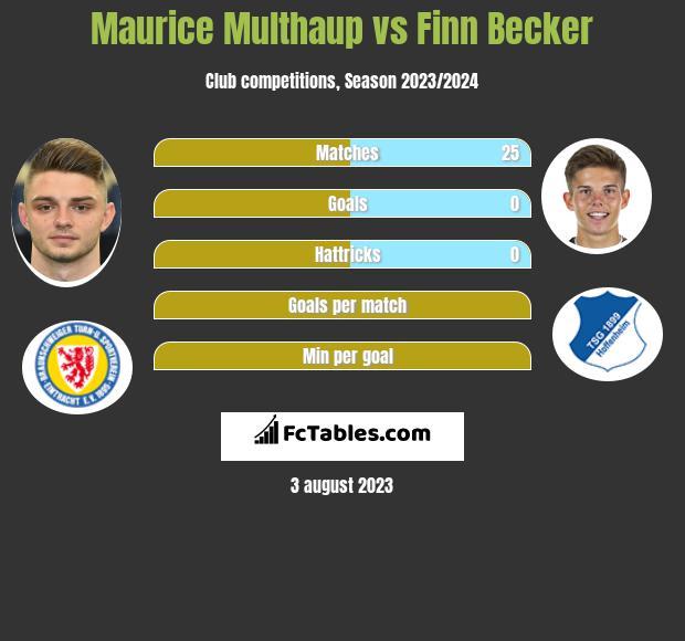 Maurice Multhaup vs Finn Becker infographic