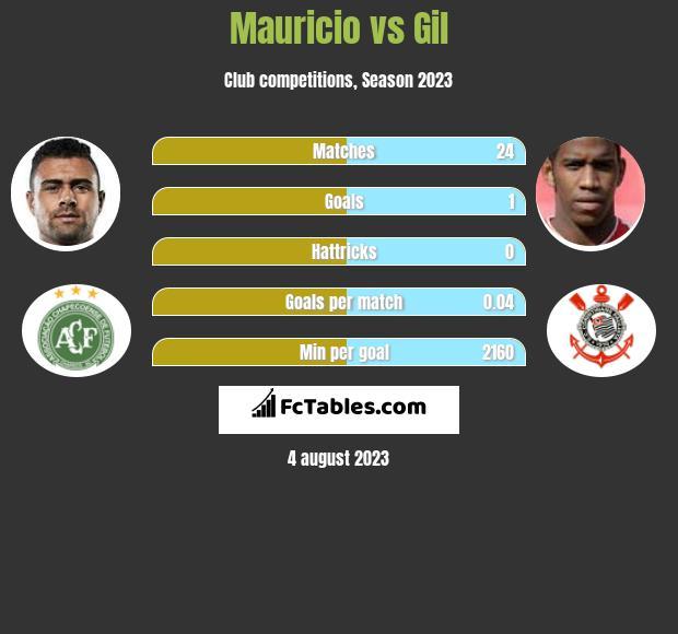 Mauricio vs Gil infographic