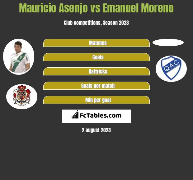 Mauricio Asenjo vs Emanuel Moreno h2h player stats