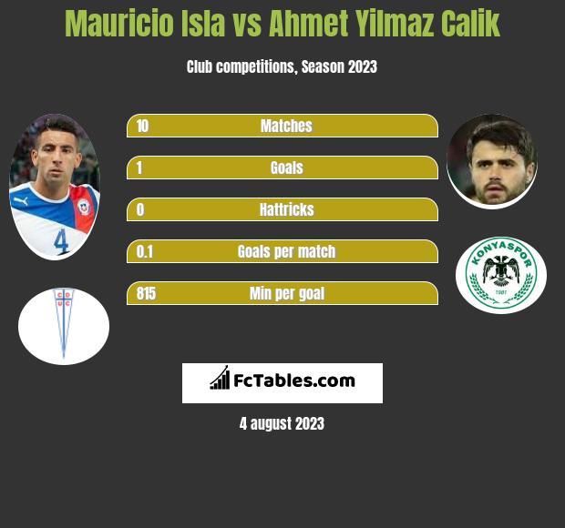 Mauricio Isla vs Ahmet Yilmaz Calik infographic