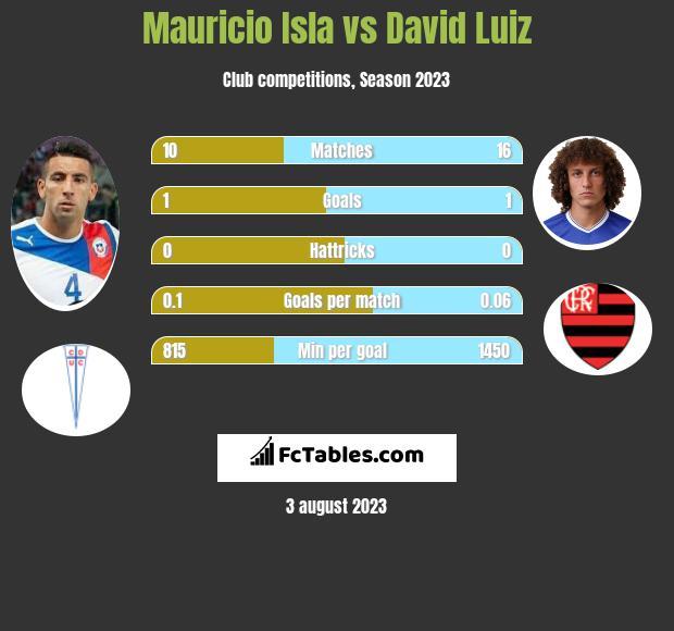 Mauricio Isla vs David Luiz infographic