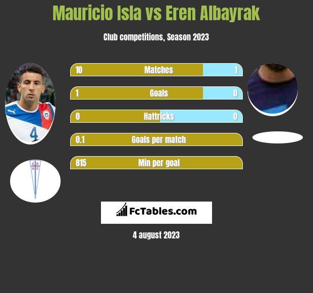 Mauricio Isla vs Eren Albayrak infographic