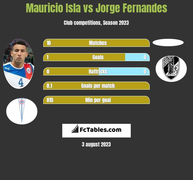 Mauricio Isla vs Jorge Fernandes infographic