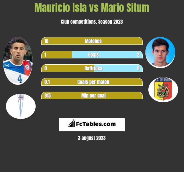 Mauricio Isla vs Mario Situm infographic