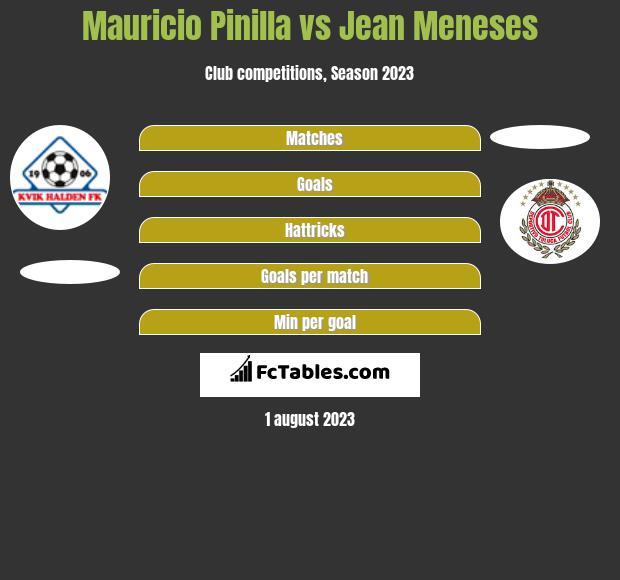 Mauricio Pinilla vs Jean Meneses h2h player stats